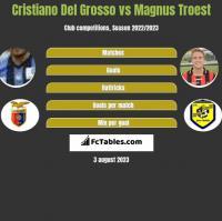 Cristiano Del Grosso vs Magnus Troest h2h player stats