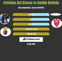 Cristiano Del Grosso vs Davide Bettella h2h player stats