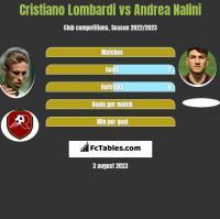 Cristiano Lombardi vs Andrea Nalini h2h player stats
