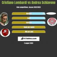 Cristiano Lombardi vs Andrea Schiavone h2h player stats