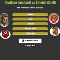 Cristiano Lombardi vs Antonio Cinelli h2h player stats
