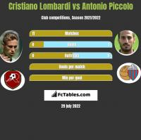 Cristiano Lombardi vs Antonio Piccolo h2h player stats