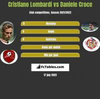 Cristiano Lombardi vs Daniele Croce h2h player stats