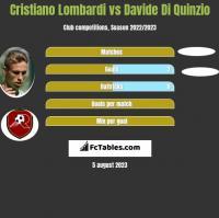 Cristiano Lombardi vs Davide Di Quinzio h2h player stats