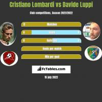 Cristiano Lombardi vs Davide Luppi h2h player stats