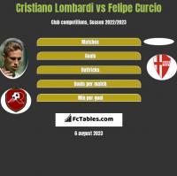 Cristiano Lombardi vs Felipe Curcio h2h player stats