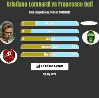 Cristiano Lombardi vs Francesco Deli h2h player stats