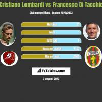 Cristiano Lombardi vs Francesco Di Tacchio h2h player stats
