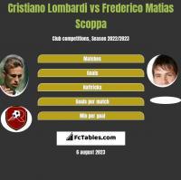 Cristiano Lombardi vs Frederico Matias Scoppa h2h player stats