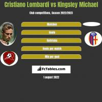 Cristiano Lombardi vs Kingsley Michael h2h player stats