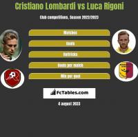 Cristiano Lombardi vs Luca Rigoni h2h player stats