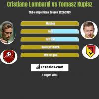 Cristiano Lombardi vs Tomasz Kupisz h2h player stats