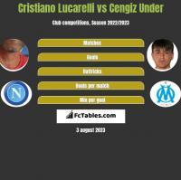 Cristiano Lucarelli vs Cengiz Under h2h player stats