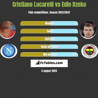 Cristiano Lucarelli vs Edin Dzeko h2h player stats