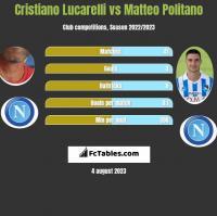 Cristiano Lucarelli vs Matteo Politano h2h player stats
