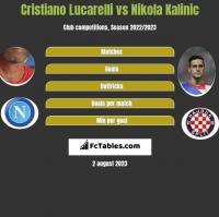 Cristiano Lucarelli vs Nikola Kalinic h2h player stats