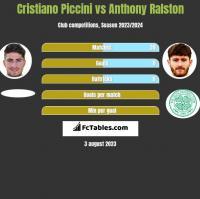 Cristiano Piccini vs Anthony Ralston h2h player stats