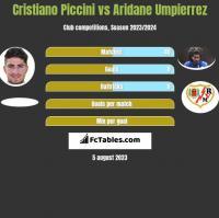 Cristiano Piccini vs Aridane Umpierrez h2h player stats