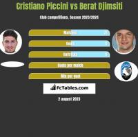 Cristiano Piccini vs Berat Djimsiti h2h player stats