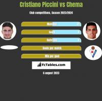 Cristiano Piccini vs Chema h2h player stats