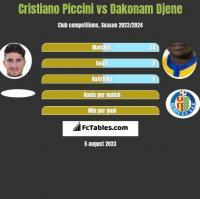 Cristiano Piccini vs Dakonam Djene h2h player stats