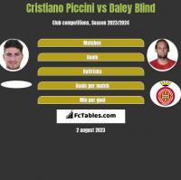 Cristiano Piccini vs Daley Blind h2h player stats