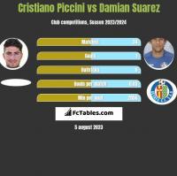 Cristiano Piccini vs Damian Suarez h2h player stats