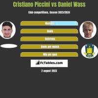 Cristiano Piccini vs Daniel Wass h2h player stats