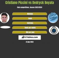 Cristiano Piccini vs Dedryck Boyata h2h player stats