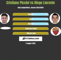 Cristiano Piccini vs Diego Llorente h2h player stats