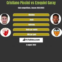 Cristiano Piccini vs Ezequiel Garay h2h player stats