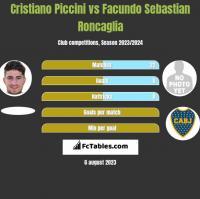 Cristiano Piccini vs Facundo Sebastian Roncaglia h2h player stats