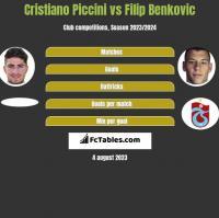 Cristiano Piccini vs Filip Benkovic h2h player stats