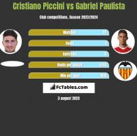 Cristiano Piccini vs Gabriel Paulista h2h player stats