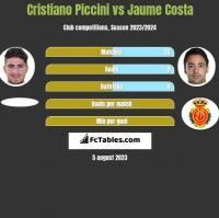 Cristiano Piccini vs Jaume Costa h2h player stats