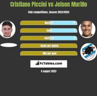 Cristiano Piccini vs Jeison Murillo h2h player stats