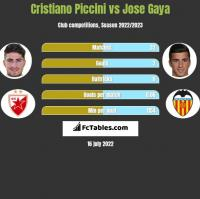 Cristiano Piccini vs Jose Gaya h2h player stats