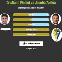 Cristiano Piccini vs Joseba Zaldua h2h player stats