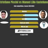 Cristiano Piccini vs Manuel Lillo Castellano h2h player stats