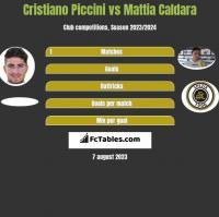 Cristiano Piccini vs Mattia Caldara h2h player stats