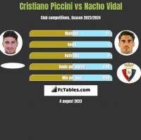 Cristiano Piccini vs Nacho Vidal h2h player stats