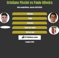 Cristiano Piccini vs Paulo Oliveira h2h player stats