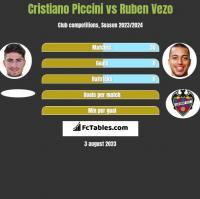 Cristiano Piccini vs Ruben Vezo h2h player stats