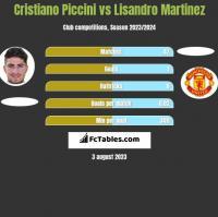 Cristiano Piccini vs Lisandro Martinez h2h player stats