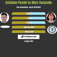 Cristiano Piccini vs Marc Cucurella h2h player stats