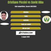 Cristiano Piccini vs David Alba h2h player stats