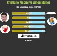 Cristiano Piccini vs Aihen Munoz h2h player stats