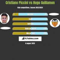 Cristiano Piccini vs Hugo Guillamon h2h player stats
