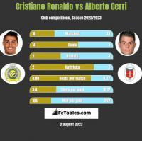 Cristiano Ronaldo vs Alberto Cerri h2h player stats