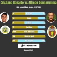 Cristiano Ronaldo vs Alfredo Donnarumma h2h player stats
